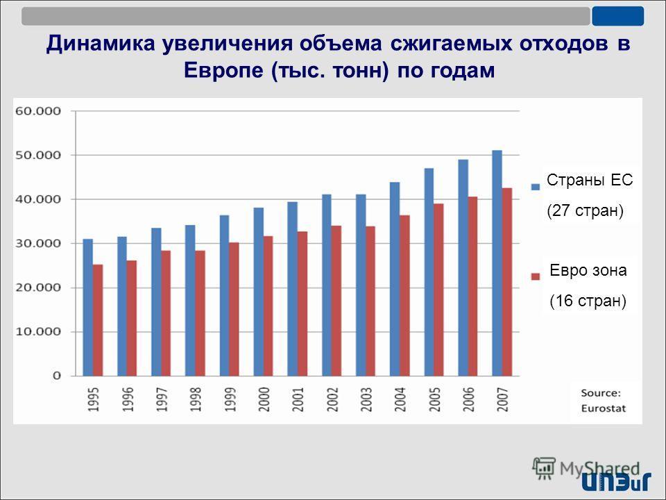 Динамика увеличения объема сжигаемых отходов в Европе (тыс. тонн) по годам Евро зона (16 стран) Страны ЕС (27 стран)