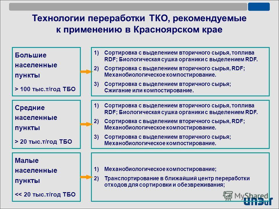 Большие населенные пункты > 100 тыс.т/год ТБО Технологии переработки ТКО, рекомендуемые к применению в Красноярском крае Средние населенные пункты > 20 тыс.т/год ТБО Малые населенные пункты