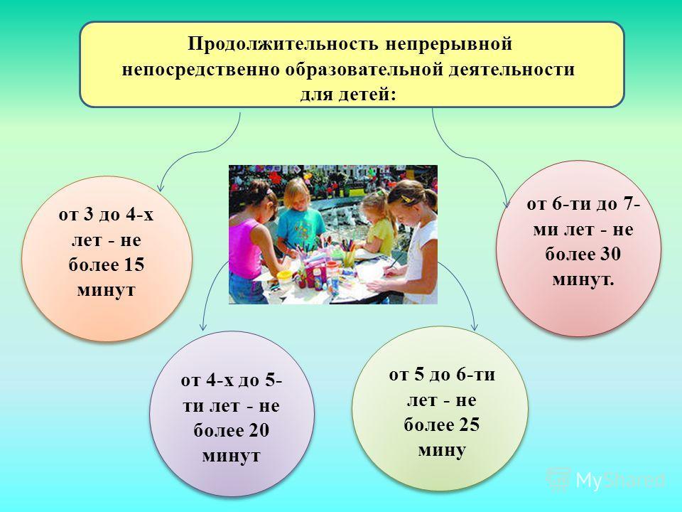 Продолжительность непрерывной непосредственно образовательной деятельности для детей: от 3 до 4-х лет - не более 15 минут от 4-х до 5- ти лет - не более 20 минут от 5 до 6-ти лет - не более 25 мину от 6-ти до 7- ми лет - не более 30 минут.