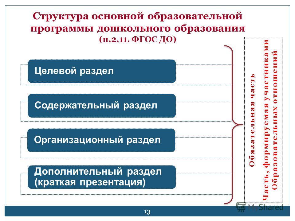13 Целевой раздел Содержательный раздел Организационный раздел Дополнительный раздел (краткая презентация) Структура основной образовательной программы дошкольного образования (п.2.11. ФГОС ДО) Обязательная часть Часть, формируемая участниками Образо