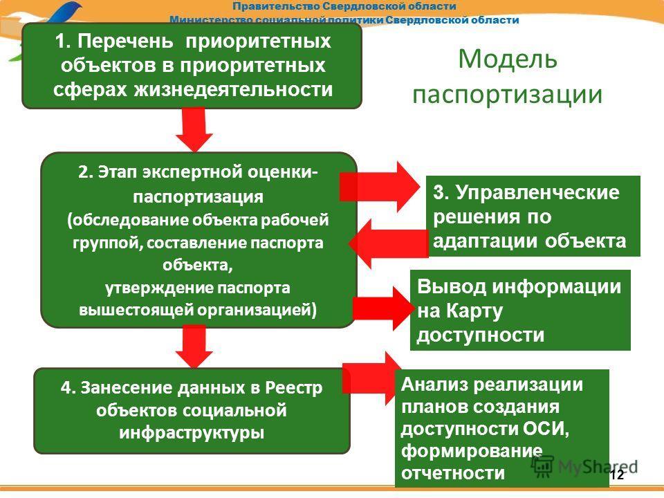 Модель паспортизации 2. Этап экспертной оценки- паспортизация (обследование объекта рабочей группой, составление паспорта объекта, утверждение паспорта вышестоящей организацией) 4. Занесение данных в Реестр объектов социальной инфраструктуры 3. Управ