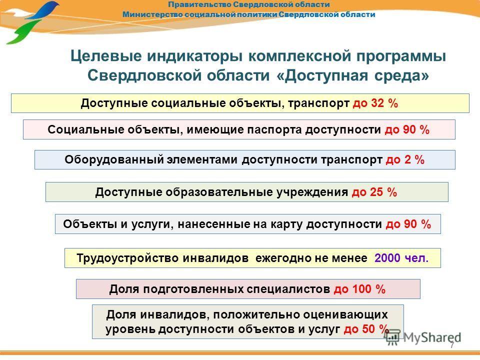 7 Целевые индикаторы комплексной программы Свердловской области «Доступная среда» Трудоустройство инвалидов ежегодно не менее 2000 чел. Объекты и услуги, нанесенные на карту доступности до 90 % Доступные социальные объекты, транспорт до 32 % Социальн
