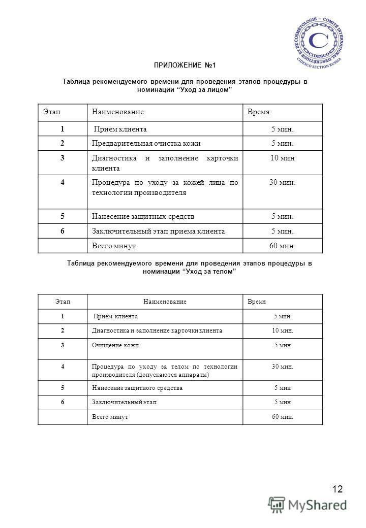 12 ПРИЛОЖЕНИЕ 1 Таблица рекомендуемого времени для проведения этапов процедуры в номинации Уход за лицом Этап НаименованиеВремя 1 Прием клиента 5 мин. 2Предварительная очистка кожи 5 мин. 3Диагностика и заполнение карточки клиента 10 мин 4Процедура п