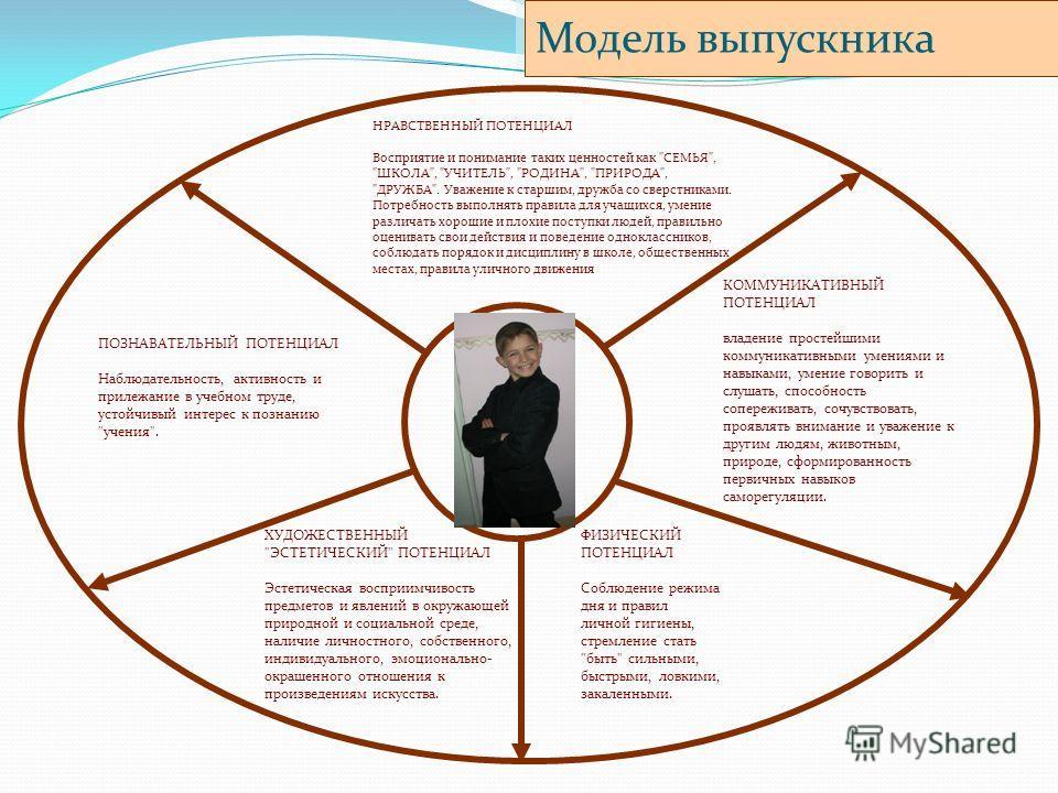 Модель выпускника ХУДОЖЕСТВЕННЫЙ