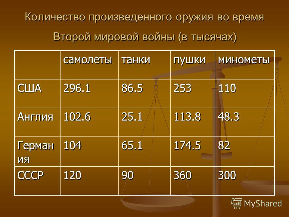 Количество произведенного оружия во время Второй мировой войны (в тысячах) самолетытанкипушкиминометы США296.186.5253110 Англия 102.625.1113.848.3 Герман ия 10465.1174.582 СССР12090360300