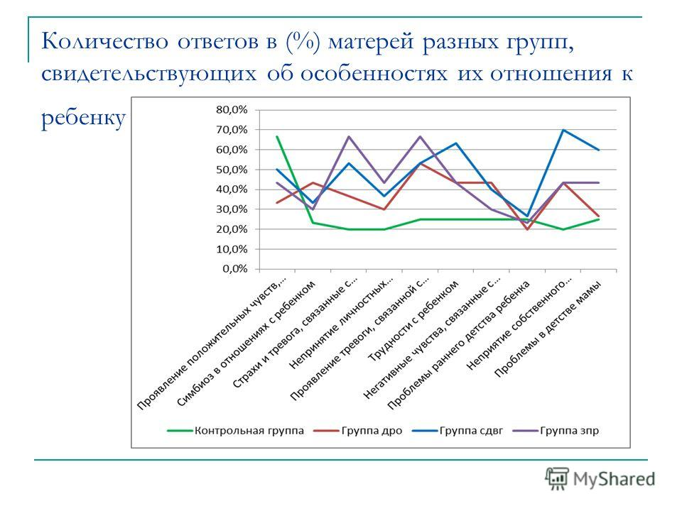 Количество ответов в (%) матерей разных групп, свидетельствующих об особенностях их отношения к ребенку