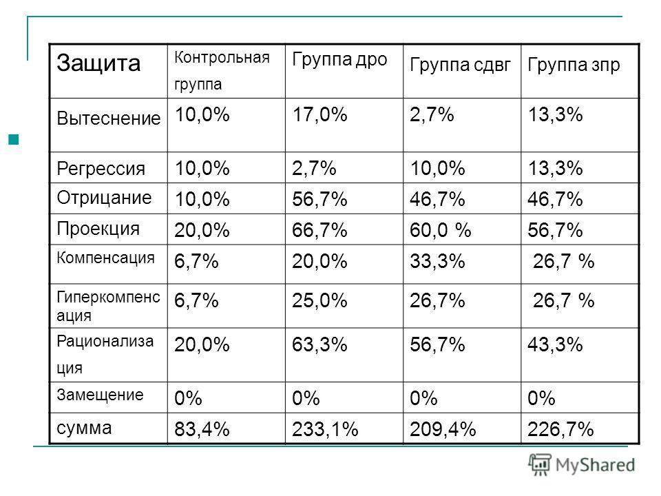 Защита Контрольная группа Группа дро Группа сдвг Группа зпр Вытеснение 10,0%17,0%2,7%13,3% Регрессия 10,0%2,7%10,0%13,3% Отрицание 10,0%56,7%46,7% Проекция 20,0%66,7%60,0 %56,7% Компенсация 6,7%20,0%33,3% 26,7 % Гиперкомпенс ация 6,7%25,0%26,7% Рацио