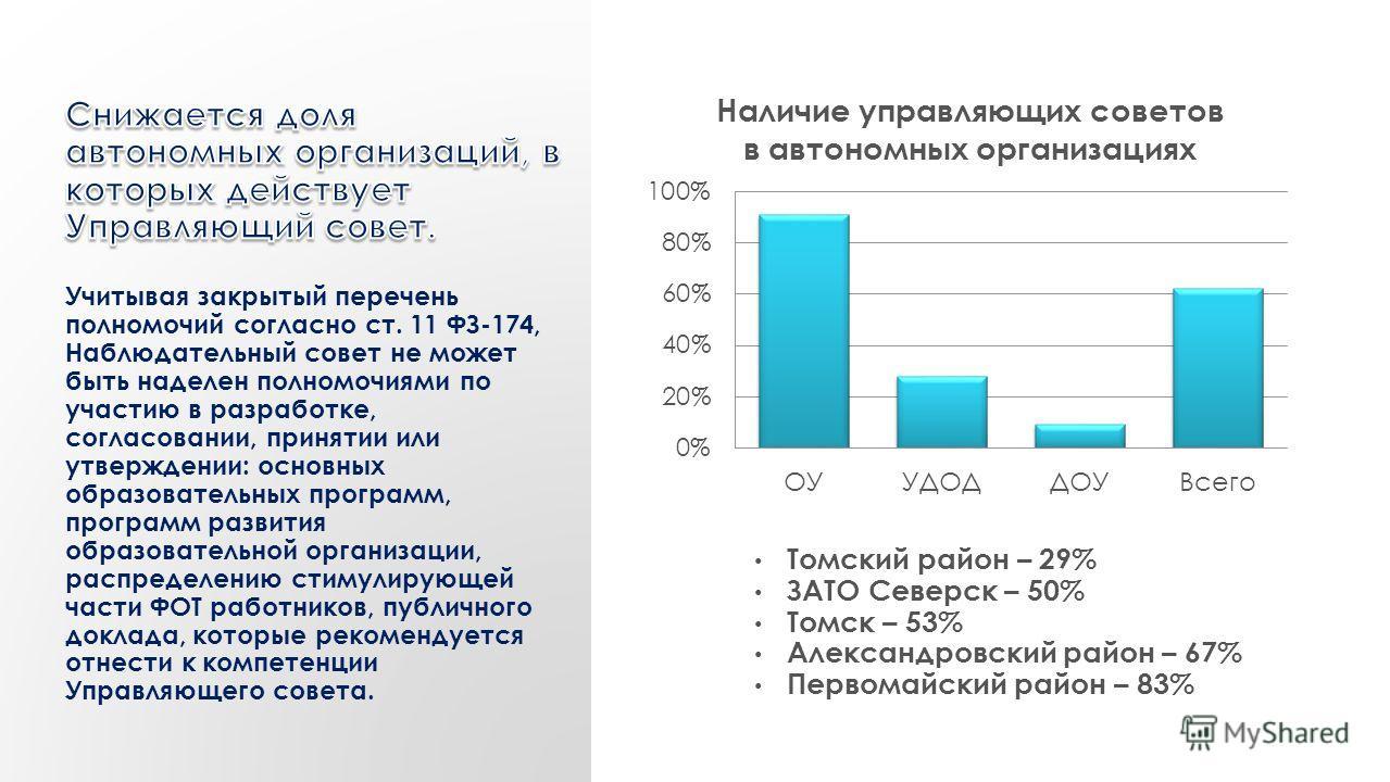 Томский район – 29% ЗАТО Северск – 50% Томск – 53% Александровский район – 67% Первомайский район – 83%