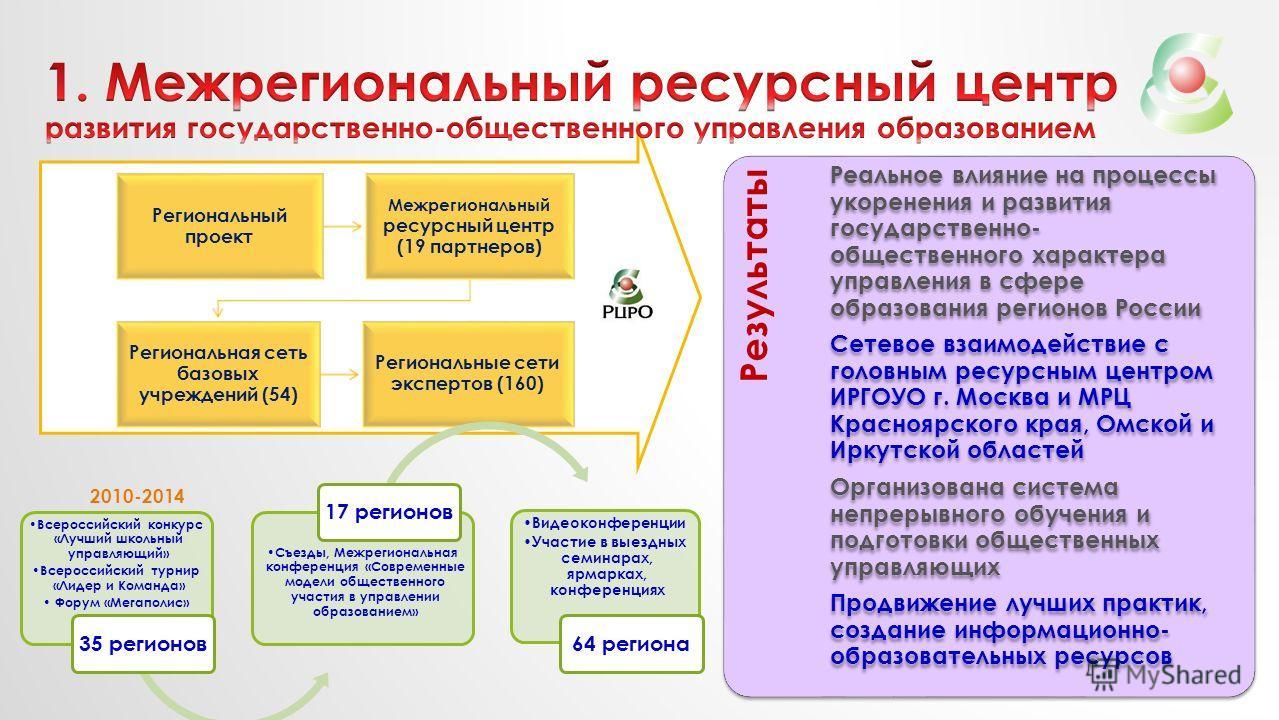 Региональный проект Межрегиональный ресурсный центр (19 партнеров) Региональная сеть базовых учреждений (54) Региональные сети экспертов (160) Результаты Реальное влияние на процессы укоренения и развития государственно- общественного характера управ