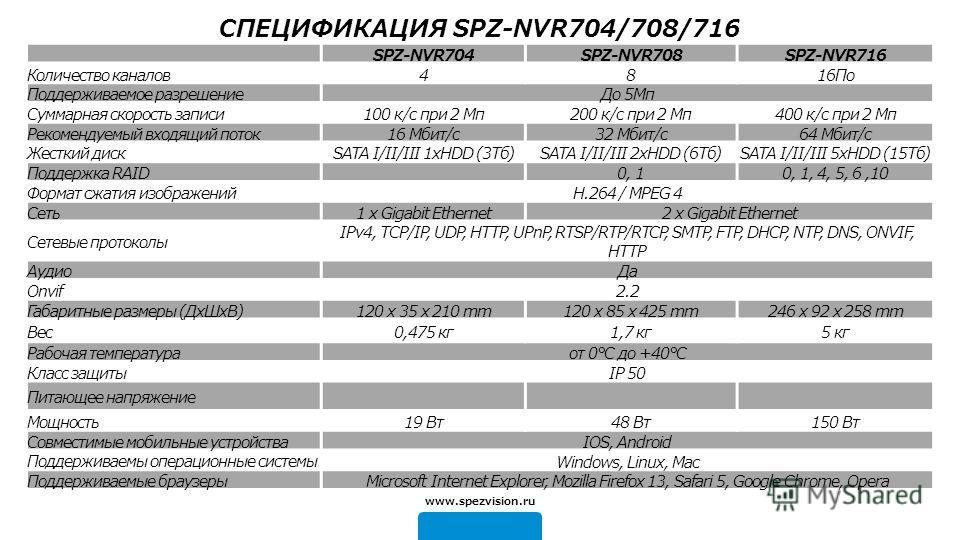 SPZ-NVR704SPZ-NVR708SPZ-NVR716 Количество каналов 4816По Поддерживаемое разрешение До 5Мп Суммарная скорость записи 100 к/с при 2 Мп 200 к/с при 2 Мп 400 к/с при 2 Мп Рекомендуемый входящий поток 16 Мбит/с 32 Мбит/с 64 Мбит/с Жесткий дискSATA I/II/II