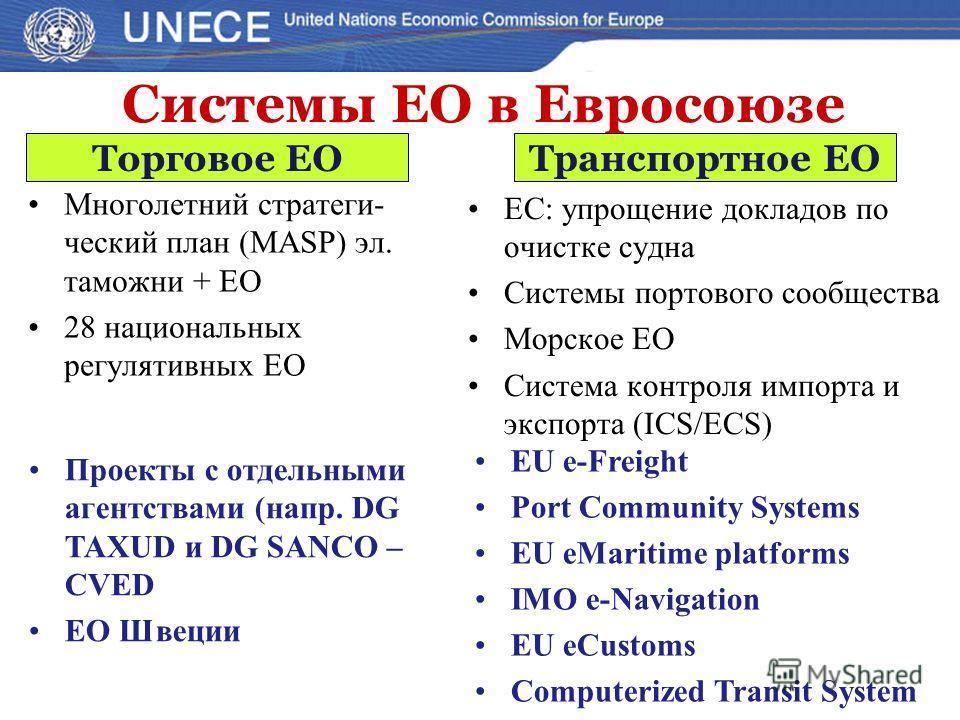 Многолетний стратеги- ческий план (MASP) эл. таможни + ЕО 28 национальных регулятивных ЕО ЕС: упрощение докладов по очистке судна Системы портового сообщества Морское ЕО Система контроля импорта и экспорта (ICS/ECS) Системы ЕО в Евросоюзе Торговое ЕО