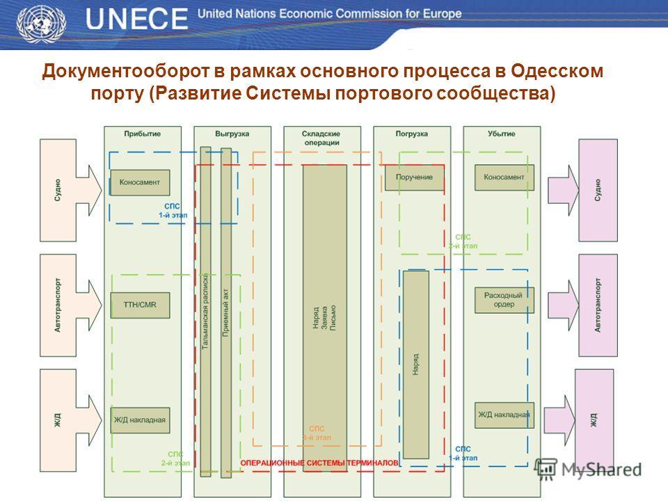 Документооборот в рамках основного процесса в Одесском порту (Развитие Системы портового сообщества)
