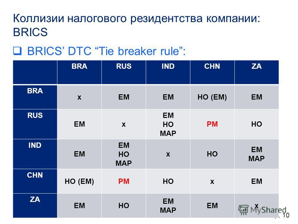 Коллизии налогового резидентства компании: BRICS BRICS DTC Tie breaker rule: Стр. 10 BRARUSINDCHNZA BRA xEM HO (EM)EM RUS EMx HO MAP PMHO IND EM HO MAP xHO EM MAP CHN HO (EM)PMHOxEM ZA EMHO EM MAP EMx