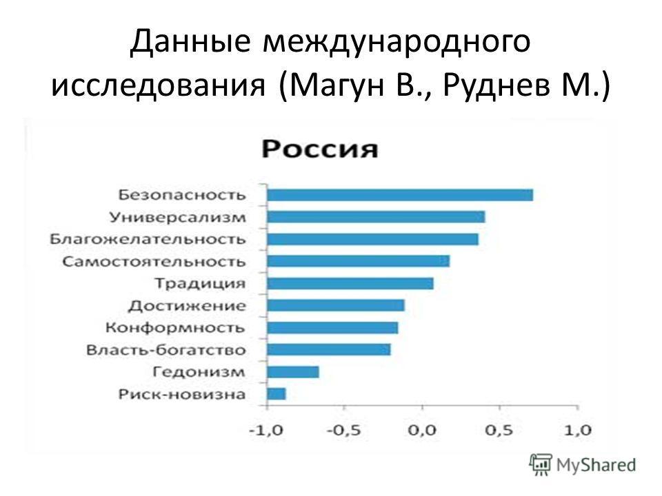 Данные международного исследования (Магун В., Руднев М.)