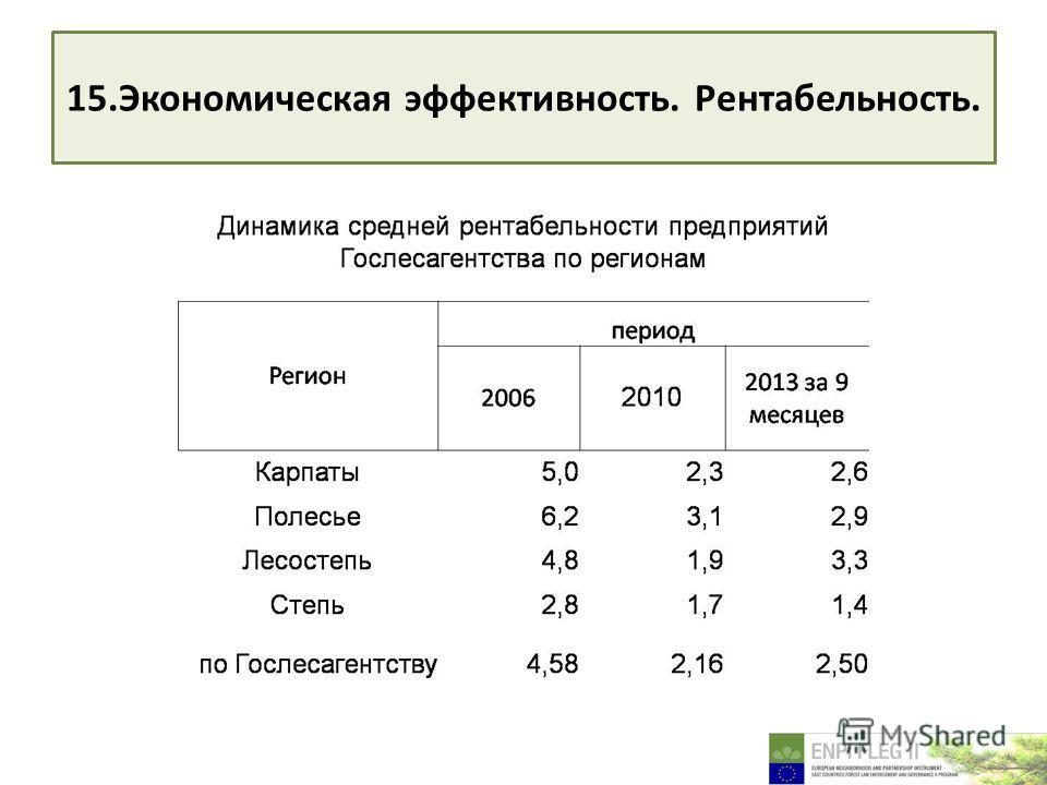 15. Экономическая эффективность. Рентабельность.