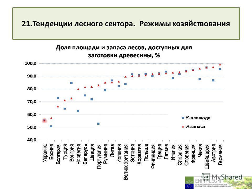 21. Тенденции лесного сектора. Режимы хозяйствования