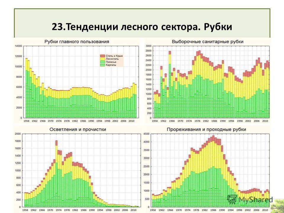 23. Тенденции лесного сектора. Рубки