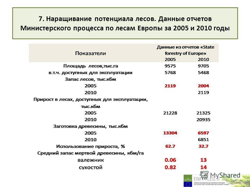 7. Наращивание потенциала лесов. Данные отчетов Министерского процесса по лесам Европы за 2005 и 2010 годы