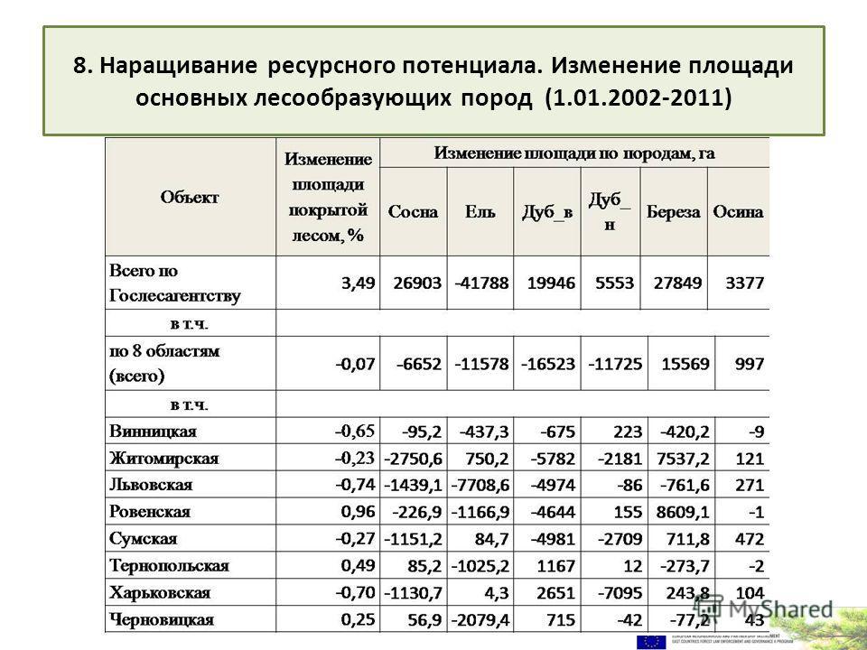 8. Наращивание ресурсного потенциала. Изменение площади основных лесообразующих пород (1.01.2002-2011)