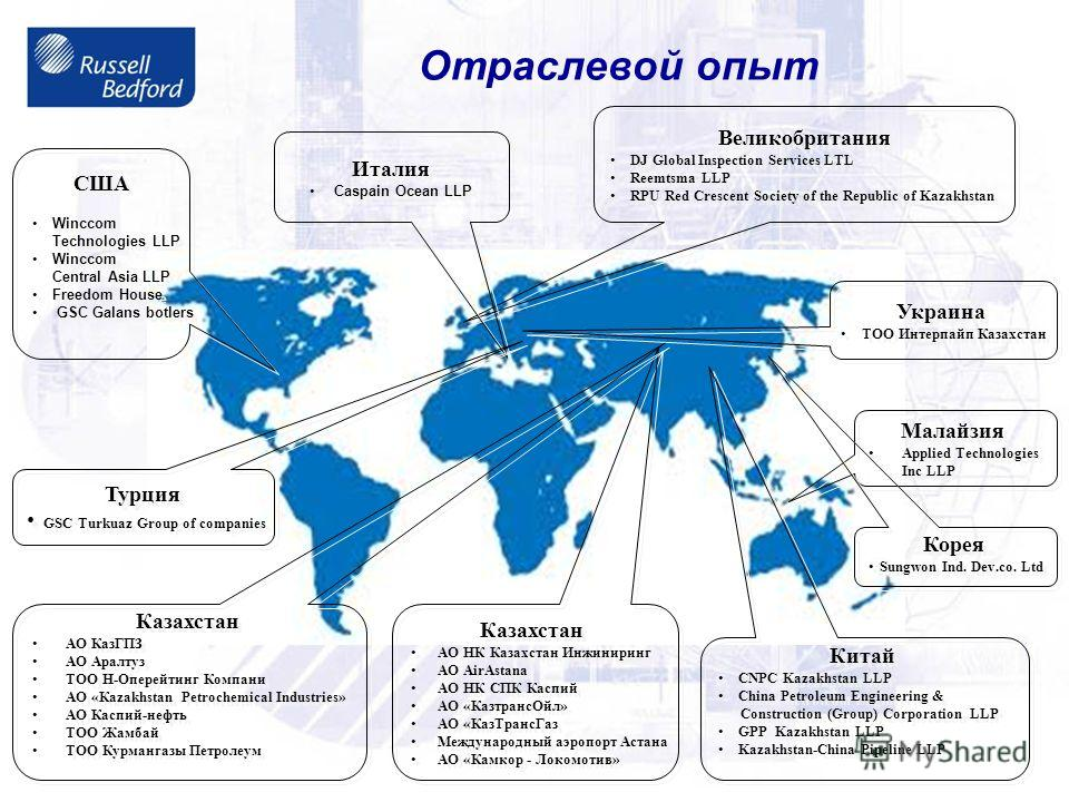 Отраслевой опыт США Winccom Technologies LLP Winccom Central Asia LLP Freedom House GSC Galans botlers США Winccom Technologies LLP Winccom Central Asia LLP Freedom House GSC Galans botlers Великобритания DJ Global Inspection Services LTL Reemtsma LL