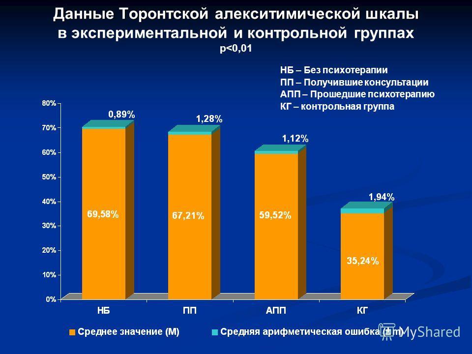 Данные Торонтской алекситимической шкалы Данные Торонтской алекситимической шкалы в экспериментальной и контрольной группах p