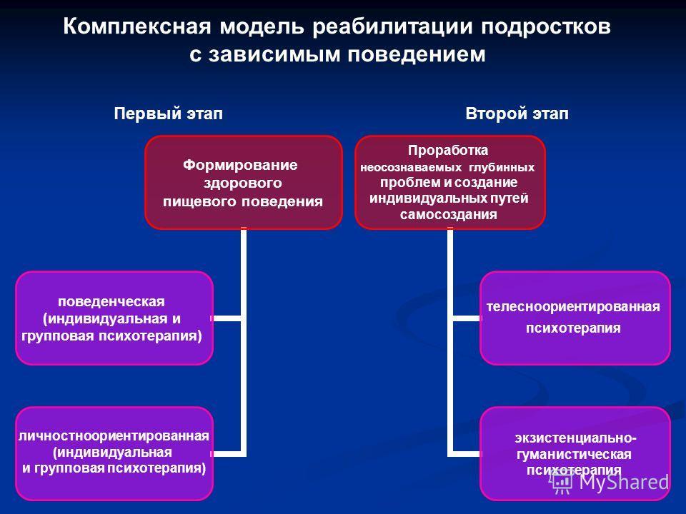 Комплексная модель реабилитации подростков с зависимым поведением Формирование здорового пищевого поведения поведенческая (индивидуальная и групповая психотерапия) личностноориентированная (индивидуальная и групповая психотерапия) Проработка неосозна