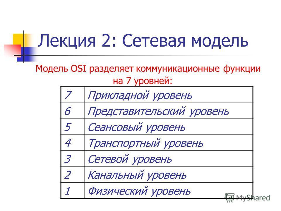 Лекция 2: Сетевая модель Модель OSI разделяет коммуникационные функции на 7 уровней: 7Прикладной уровень 6Представительский уровень 5Сеансовый уровень 4Транспортный уровень 3Сетевой уровень 2Канальный уровень 1Физический уровень