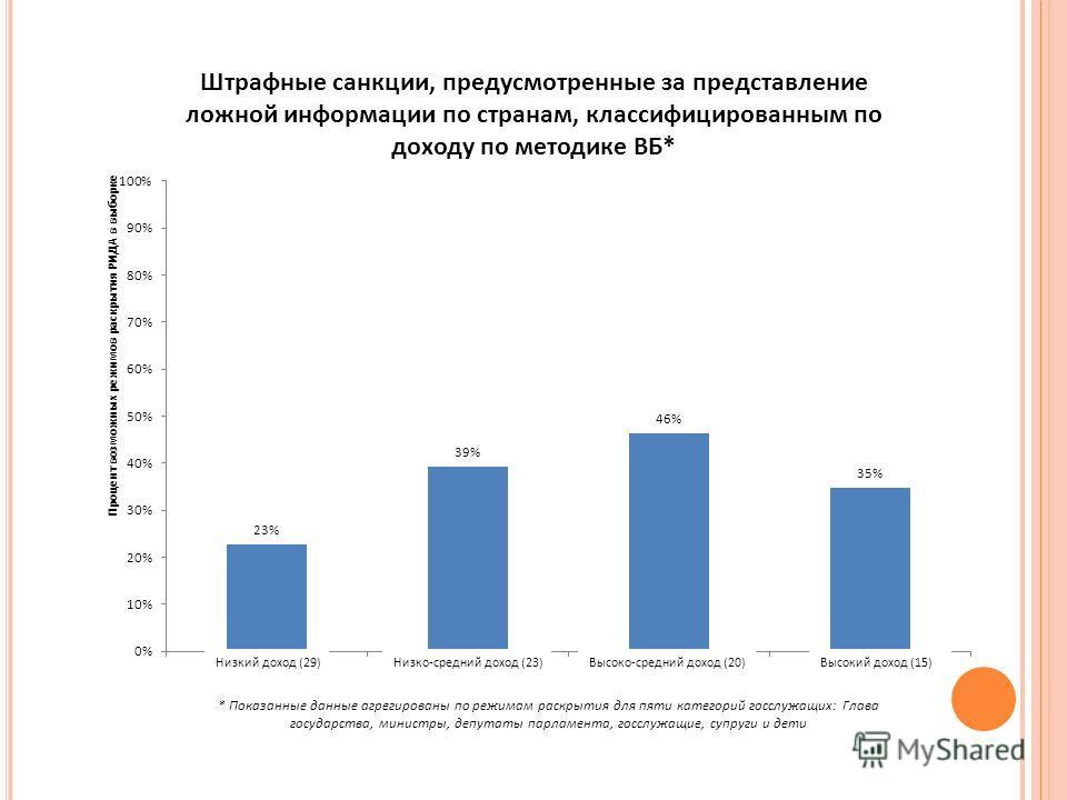 Низкий доход (29)Низко-средний доход (23)Высоко-средний доход (20)Высокий доход (15)