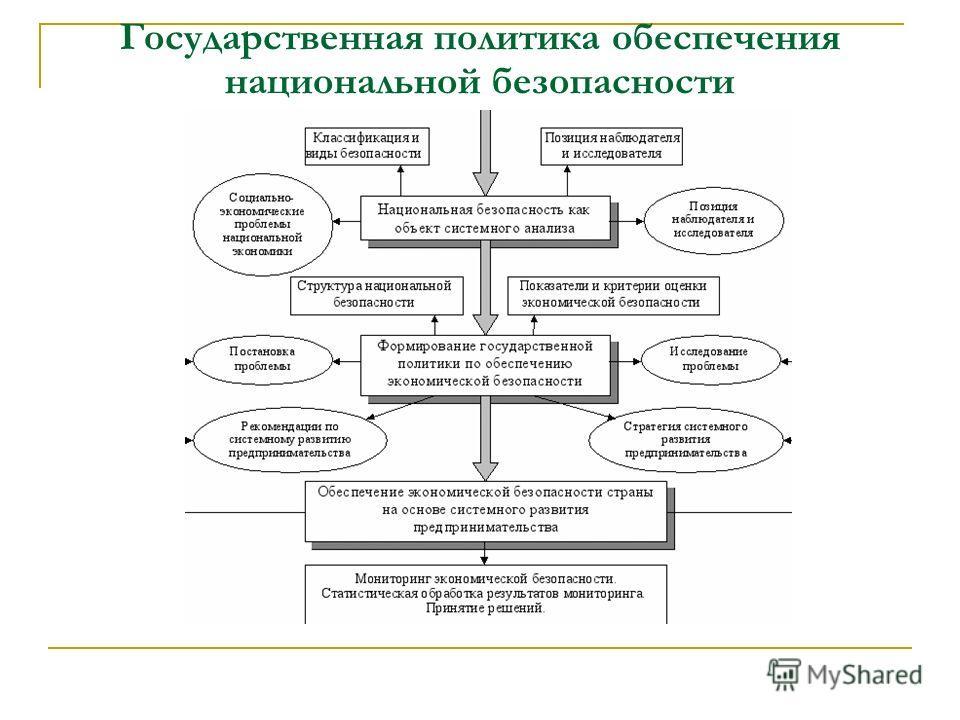 Государственная политика обеспечения национальной безопасности