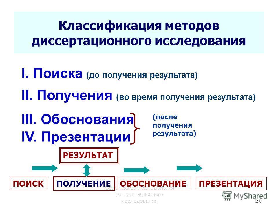 Классификация методов диссертационного исследования Селетков С.Г. Методология диссертационного исследования 24 I. Поиска (до получения результата) II. Получения (во время получения результата) III. Обоснования IV. Презентации (после получения результ