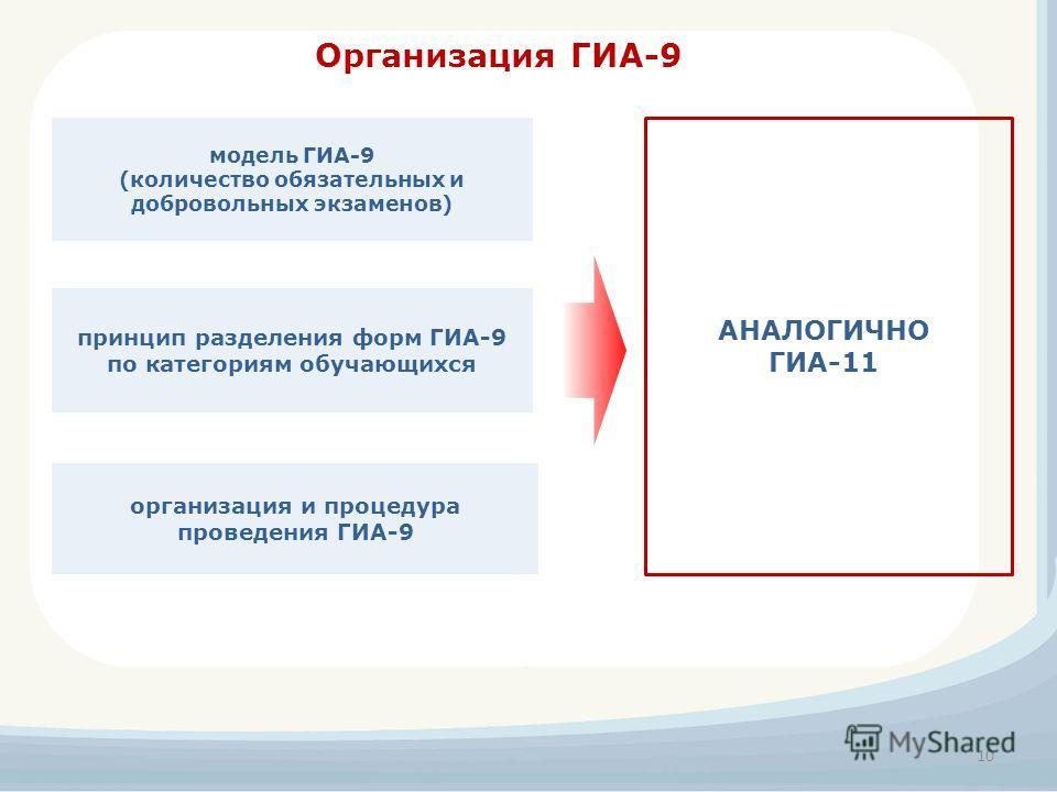 Организация ГИА-9 принцип разделения форм ГИА-9 по категориям обучающихся модель ГИА-9 (количество обязательных и добровольных экзаменов) организация и процедура проведения ГИА-9 10 АНАЛОГИЧНО ГИА-11