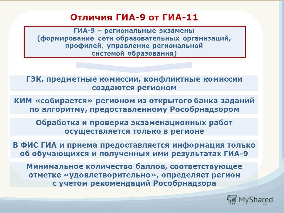 Отличия ГИА-9 от ГИА-11 Минимальное количество баллов, соответствующее отметке «удовлетворительно», определяет регион с учетом рекомендаций Рособрнадзора ГЭК, предметные комиссии, конфликтные комиссии создаются регионом 11 ГИА-9 – региональные экзаме