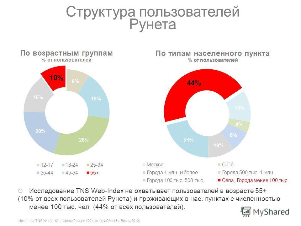 Источник: TNS УИ (All 12+, города России 100 тыс.+); ФОМ (18+, Весна 2012) Структура пользователей Рунета Исследование TNS Web-Index не охватывает пользователей в возрасте 55+ (10% от всех пользователей Рунета) и проживающих в нас. пунктах с численно