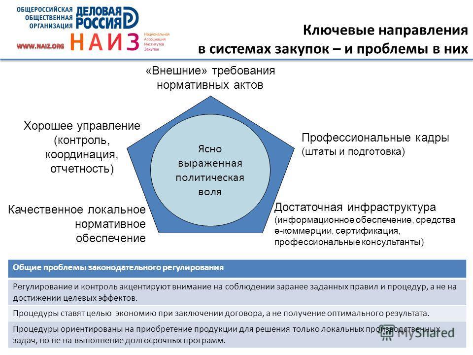 11 Хорошее управление (контроль, координация, отчетность) Профессиональные кадры (штаты и подготовка) «Внешние» требования нормативных актов Достаточная инфраструктура (информационное обеспечение, средства e-коммерции, сертификация, профессиональные