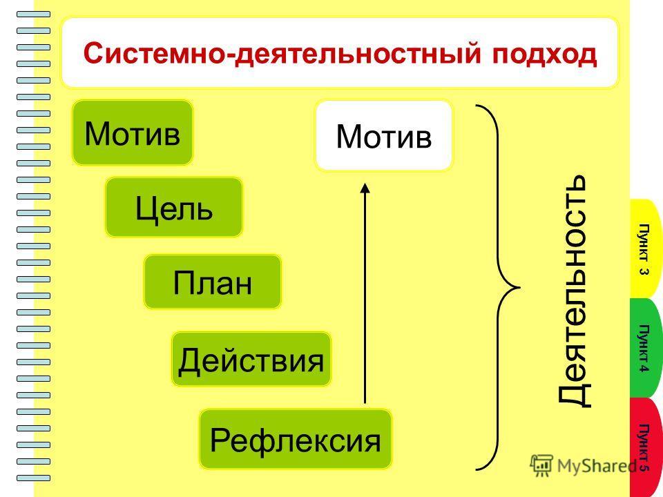 Пункт 3 Пункт 4 Пункт 5 Мотив Цель Действия План Рефлексия Системно-деятельностный подход Мотив Деятельность
