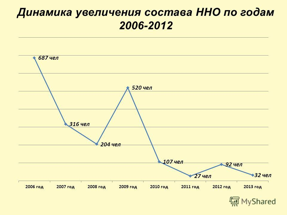 Динамика увеличения состава ННО по годам 2006-2012