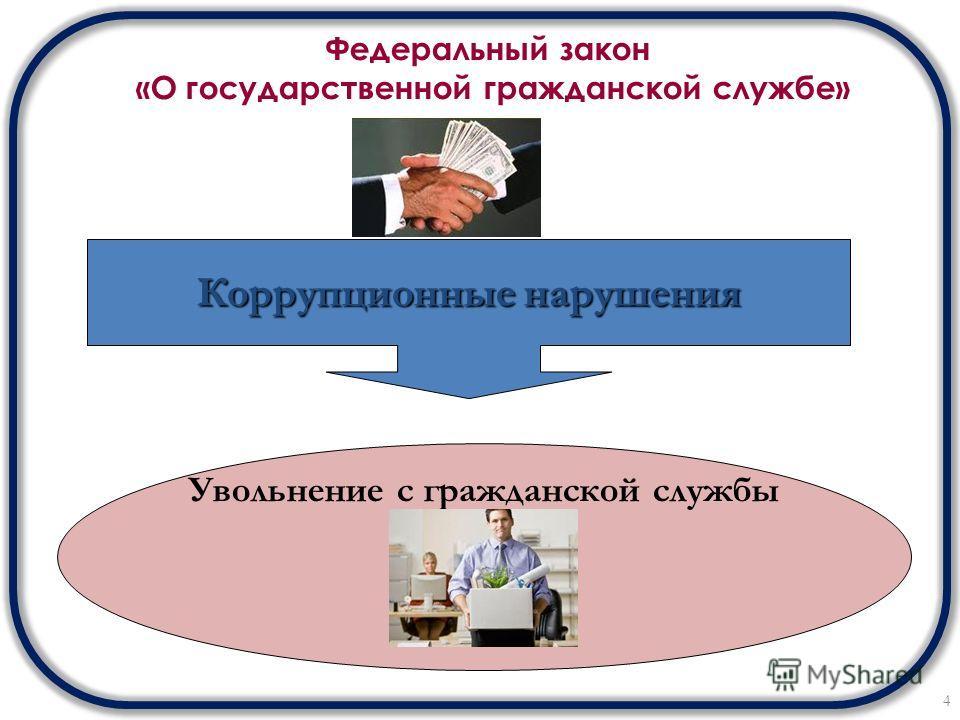 Федеральный закон «О государственной гражданской службе» 4 Коррупционные нарушения Увольнение с гражданской службы