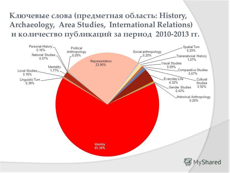 Ключевые слова (предметная область: History, Archaeology, Area Studies, International Relations) и количество публикаций за период 2010-2013 гг.