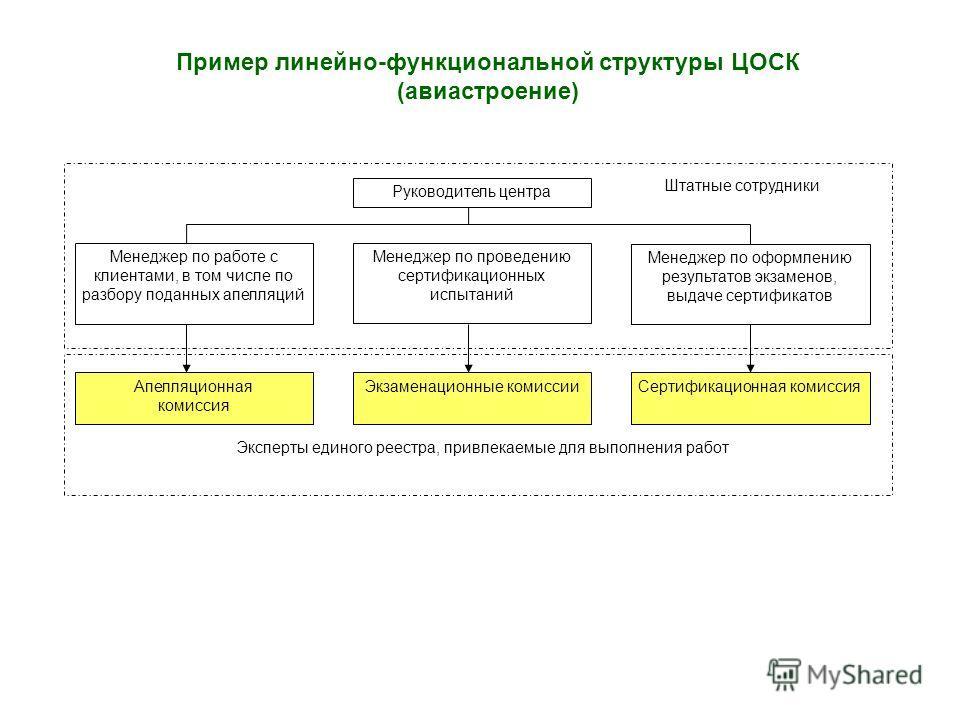 Пример линейно-функциональной структуры ЦОСК (авиастроение) Эксперты единого реестра, привлекаемые для выполнения работ Штатные сотрудники Руководитель центра Менеджер по работе с клиентами, в том числе по разбору поданных апелляций Менеджер по прове