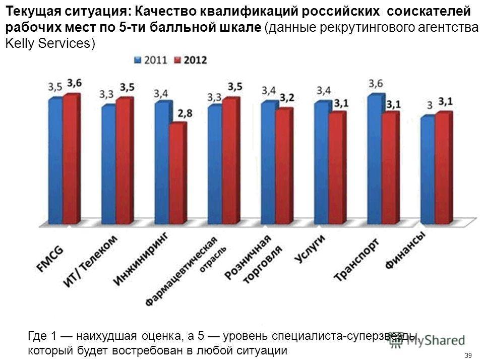 39 Текущая ситуация: Качество квалификаций российских соискателей рабочих мест по 5-ти балльной шкале (данные рекрутингового агентства Kelly Services) Где 1 наихудшая оценка, а 5 уровень специалиста-суперзвезды, который будет востребован в любой ситу