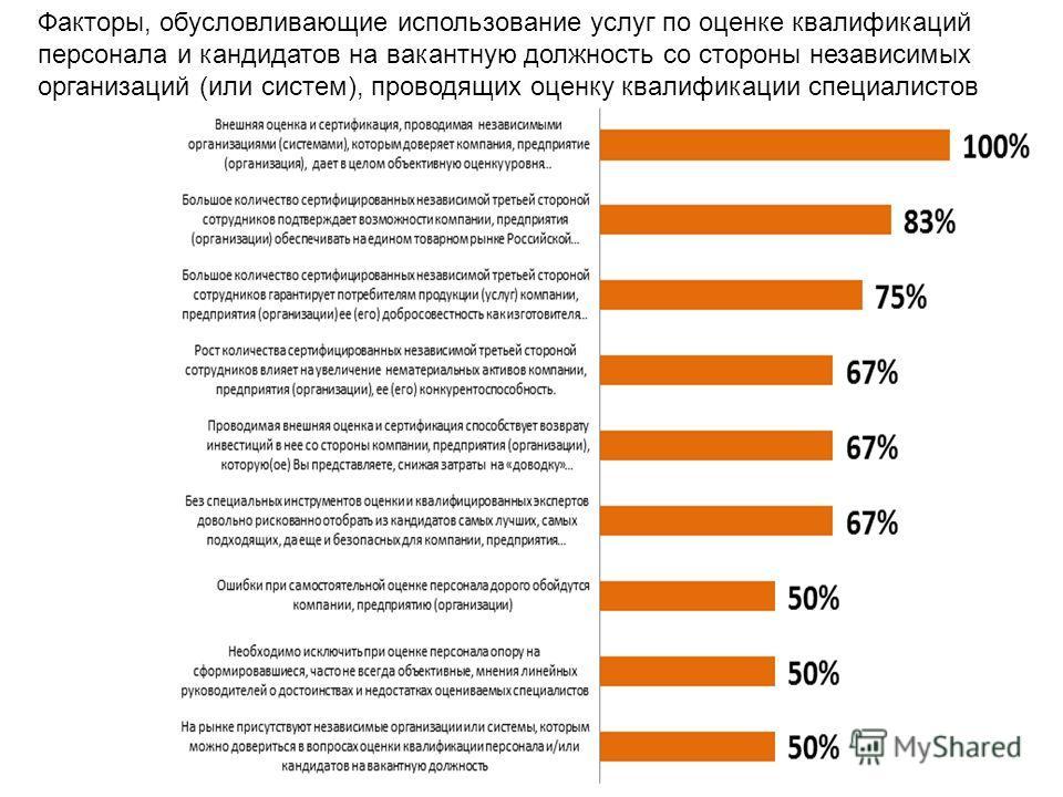 Факторы, обусловливающие использование услуг по оценке квалификаций персонала и кандидатов на вакантную должность со стороны независимых организаций (или систем), проводящих оценку квалификации специалистов