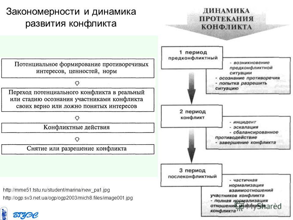 http://mme51.tstu.ru/student/marina/new_pa1. jpg Закономерности и динамика развития конфликта http://ogp.sv3.net.ua/ogp/ogp2003/mich8.files/image001.jpg