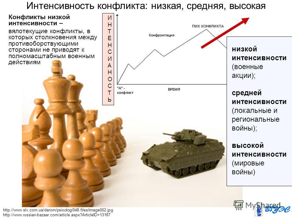 http://www.slv.com.ua/darom/psixolog/048.files/image002. jpg http://www.russian-bazaar.com/article.aspx?ArticleID=13187 Конфликты низкой интенсивности – вялотекущие конфликты, в которых столкновения между противоборствующими сторонами не приводят к п