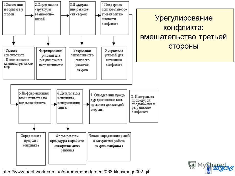 http://www.best-work.com.ua/darom/menedgment/038.files/image002. gif Урегулирование конфликта: вмешательство третьей стороны