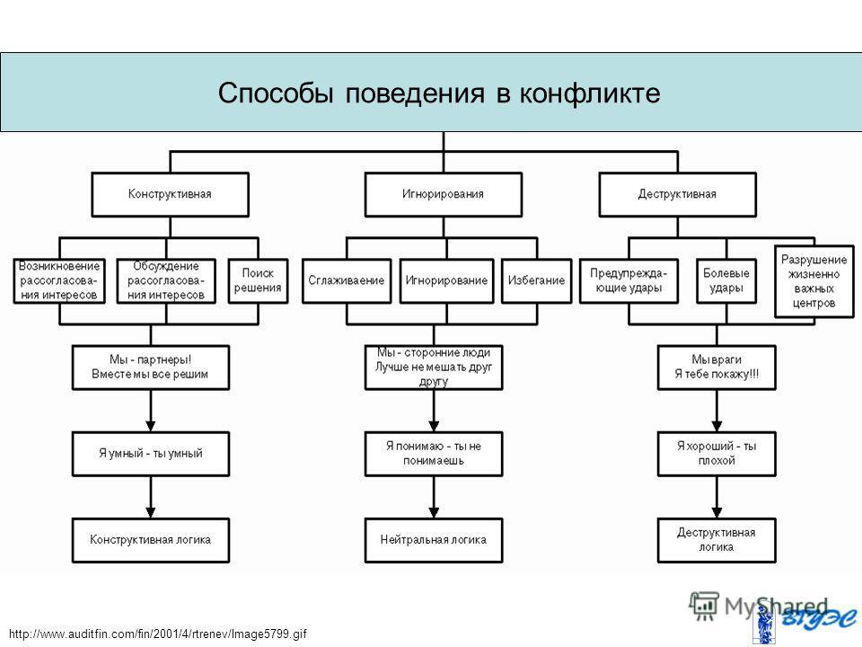 Способы поведения в конфликте http://www.auditfin.com/fin/2001/4/rtrenev/Image5799.gif