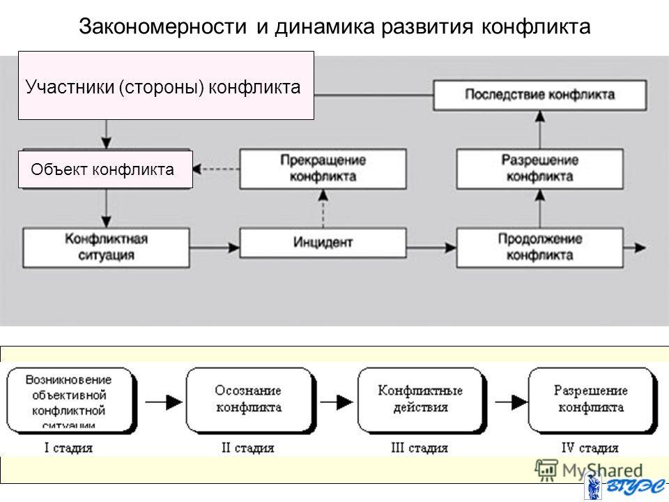 Закономерности и динамика развития конфликта Участники (стороны) конфликта Объект конфликта