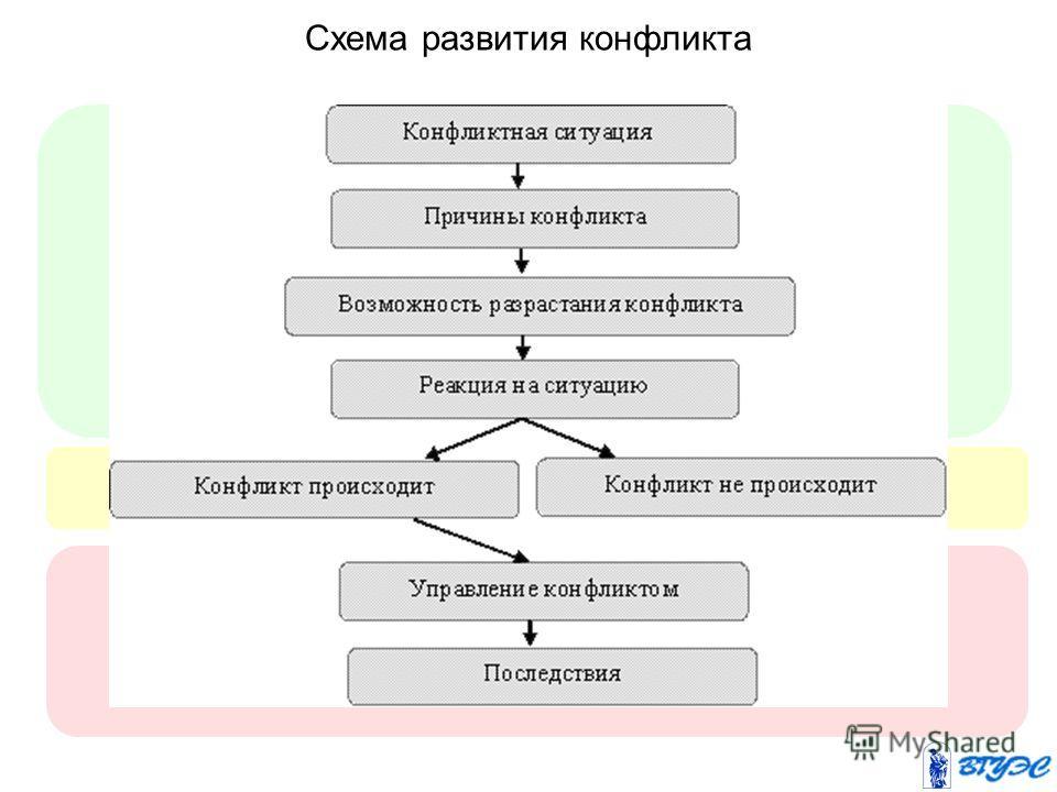 Схема развития конфликта