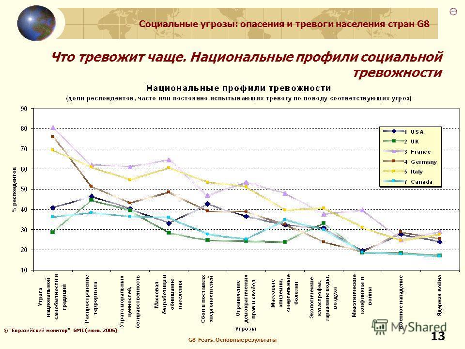 Социальные угрозы: опасения и тревоги населения стран G8 G8-Fears. Основные результаты 13 Что тревожит чаще. Национальные профили социальной тревожности