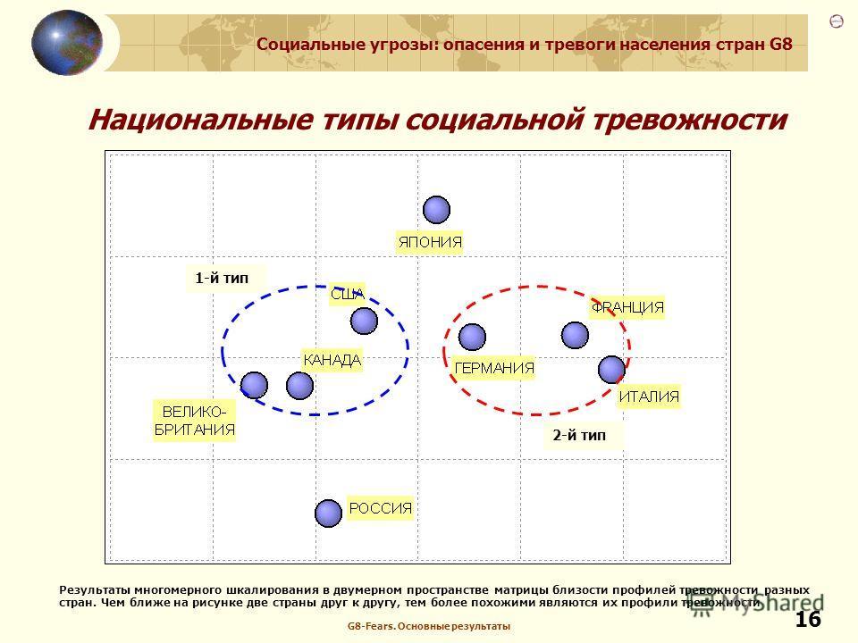 Социальные угрозы: опасения и тревоги населения стран G8 G8-Fears. Основные результаты 16 Национальные типы социальной тревожности 1-й тип 2-й тип Результаты многомерного шкалирования в двумерном пространстве матрицы близости профилей тревожности раз