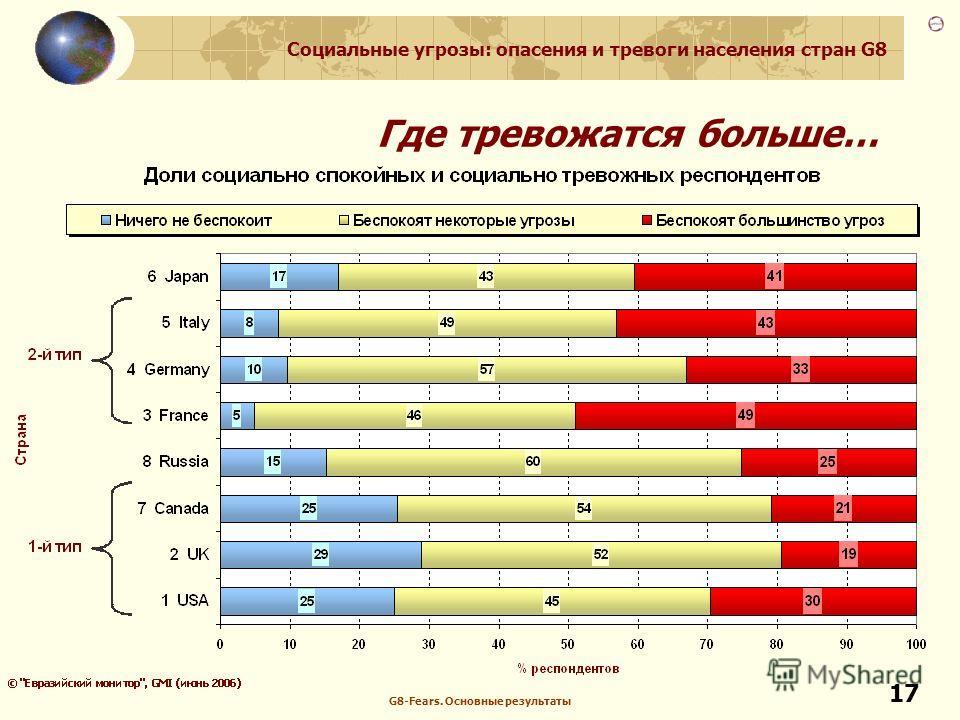 Социальные угрозы: опасения и тревоги населения стран G8 G8-Fears. Основные результаты 17 Где тревожатся больше…